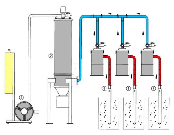 Impianti-Trasporto-Alimentazione-Impianti-Granulatori-EnginPlast-Bondeno-Ferrara-lavorazione-polimeri